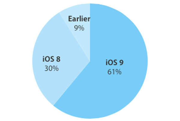 iOS 9 is rapidly sweeping planete review
