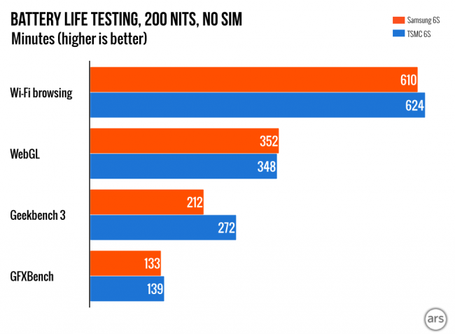 New data on the difference in the work of the A9 from TSMC and Samsung51 review