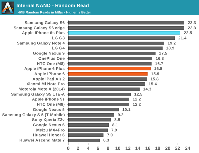 iPhone 6s is the fastest smartphone on the planet?