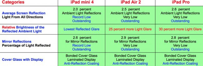 The iPad 4 was even better than iPad Pro