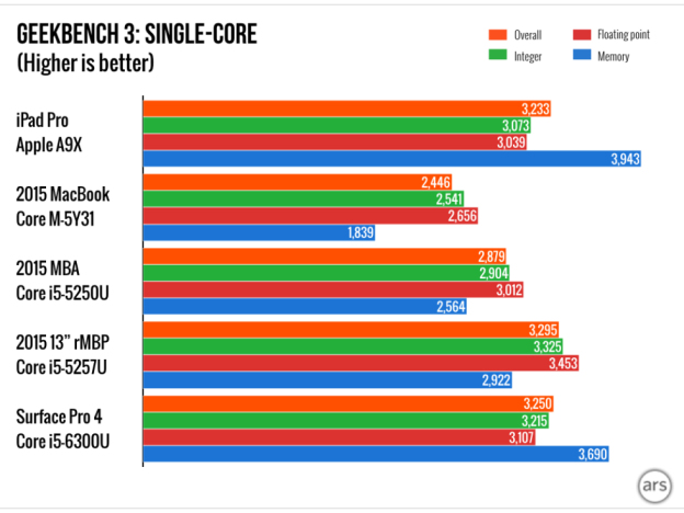 iPad Pro was more productive than the MacBook Retina