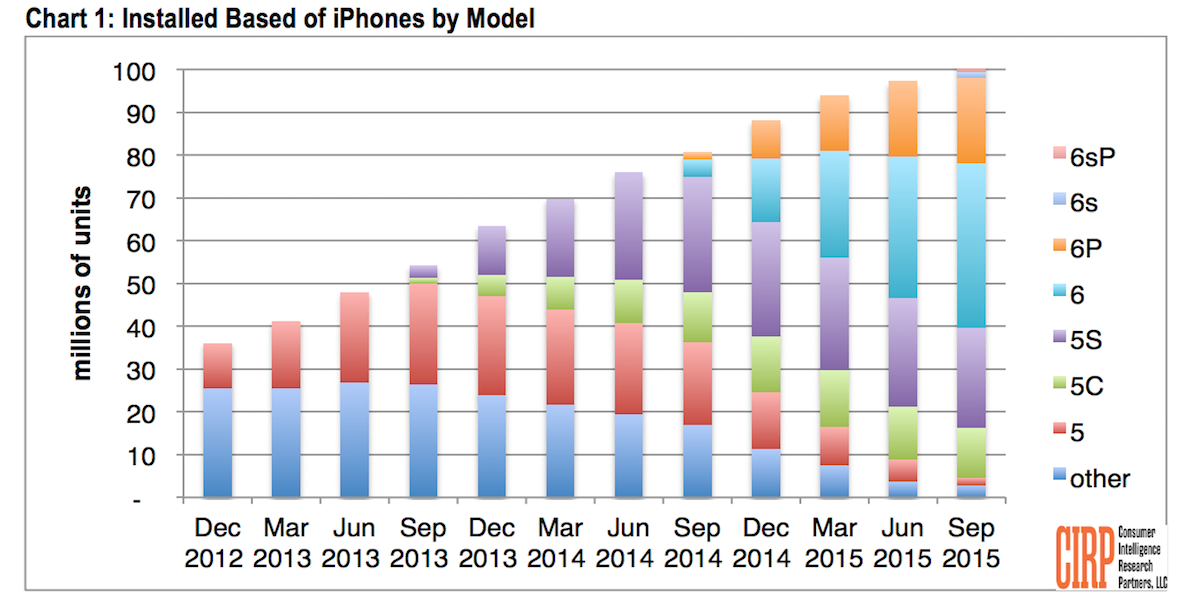 iPhone sets new records
