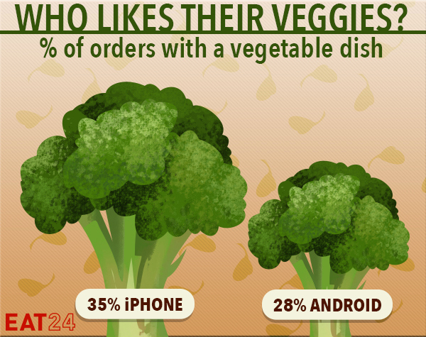 IPhone owners eat better Android users