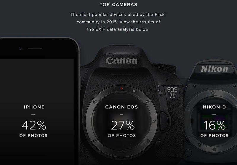 As the iPhone went around Canon, Nikon and Samsung