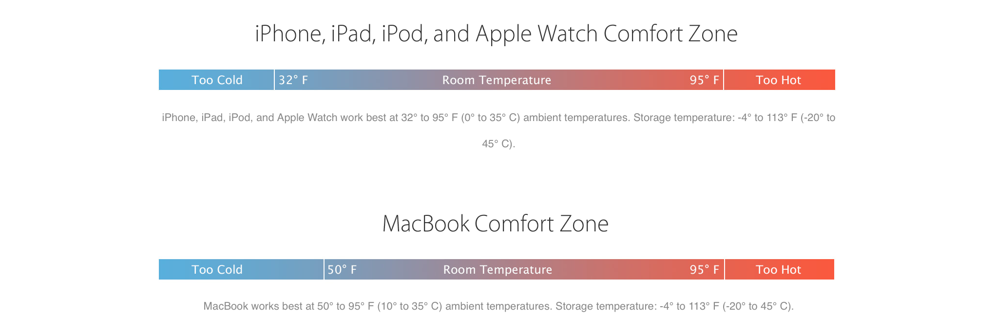 Apple told how to increase the autonomy of your device