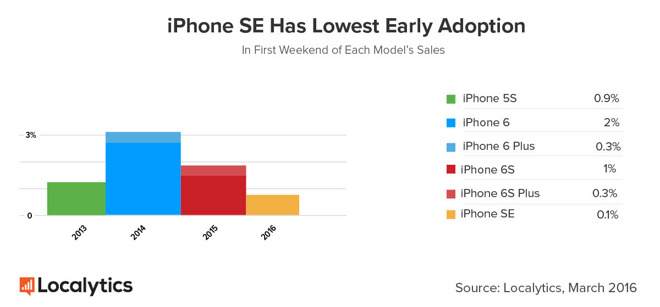 iPhone SE at the start of sales was less popular than the new iPad Pro