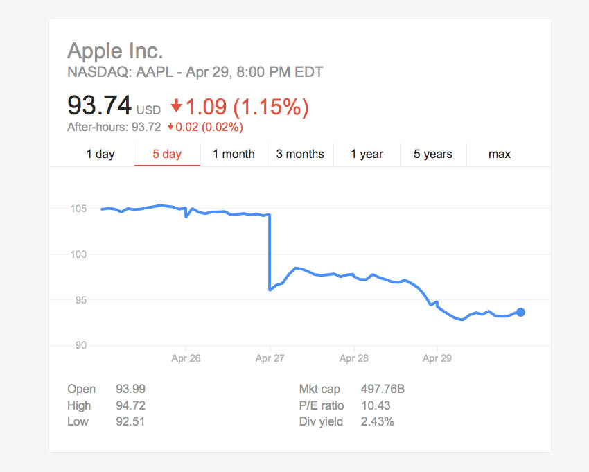 Shares of Apple have experienced a record decline since 2013