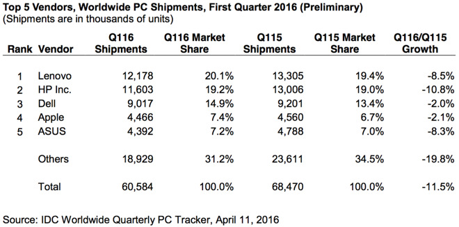Mac strengthens its position in the PC market against the background of General stagnation