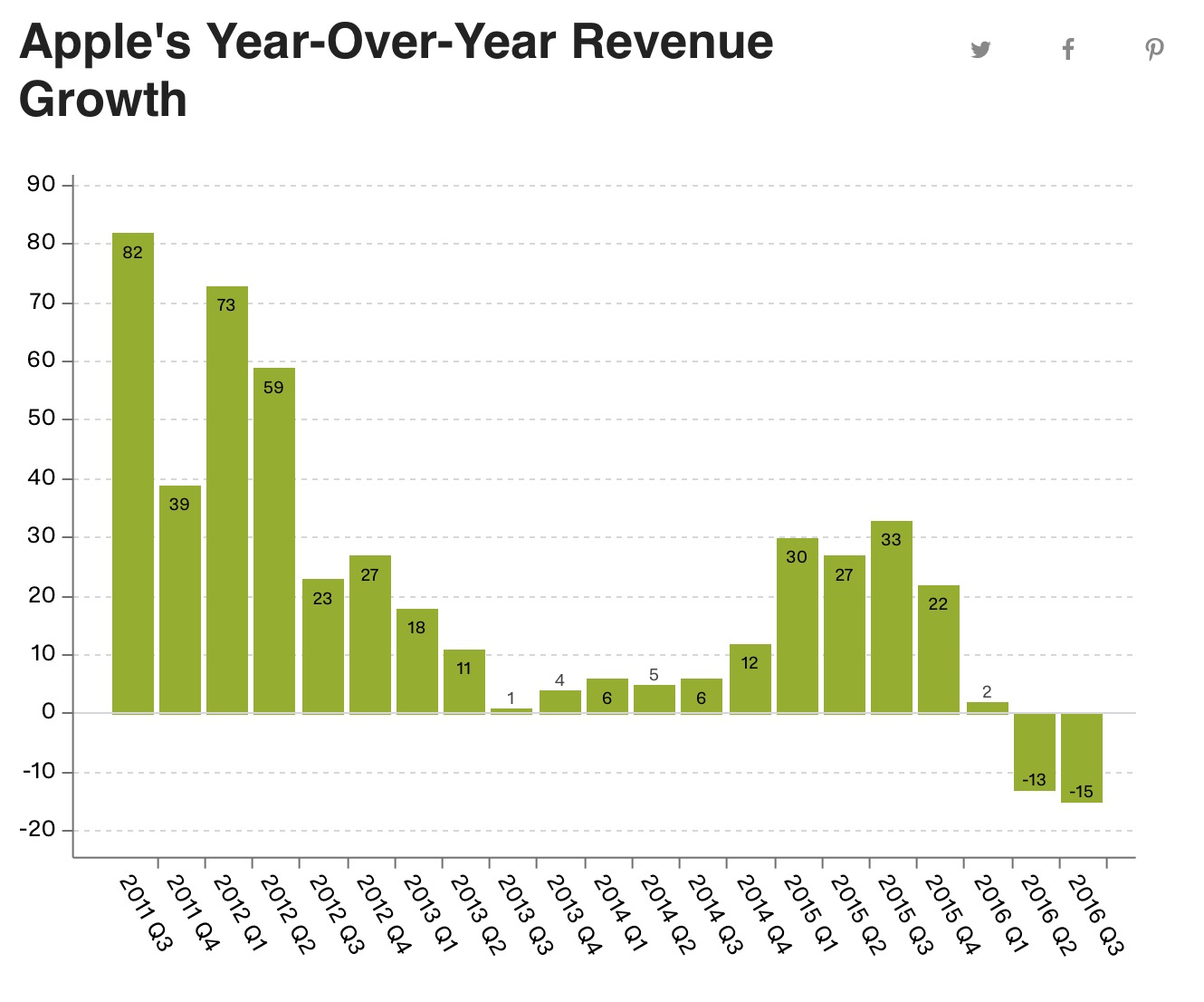 What happened to Apple in the second fiscal quarter of 2016