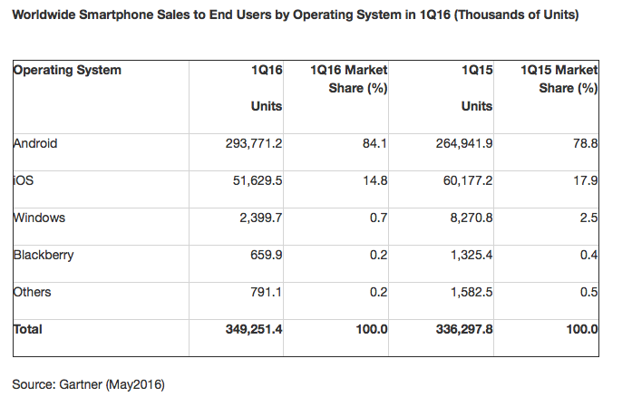 The share of Windows Phone in the smartphone market has fallen below 1 percent, iOS holds 14.8% of the