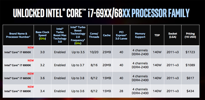 Intel introduced the first 10-core processor for desktop PCs is worth $1723