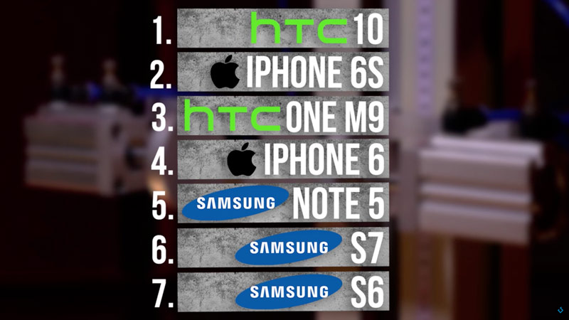 iPhone 6s and Samsung Galaxy S7 compared to the strength in a series of drop tests [video]