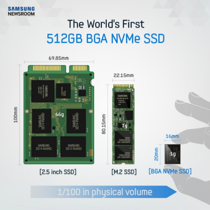 The first NVMe SSD of 512 GB in the form of BGA chips from Samsung open the way for ultra-slim MacBook Pro