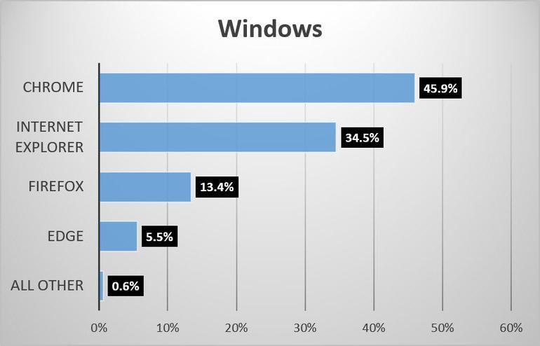 96% of iPhone and iPad users prefer Safari