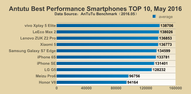 In the ranking of the most productive smartphones in the test results AnTuTu iPhone 6s was in sixth place