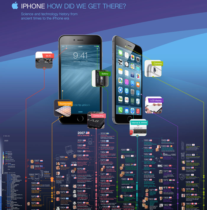 How did iPhone: infographics from the creation to the release of the Apple smartphone