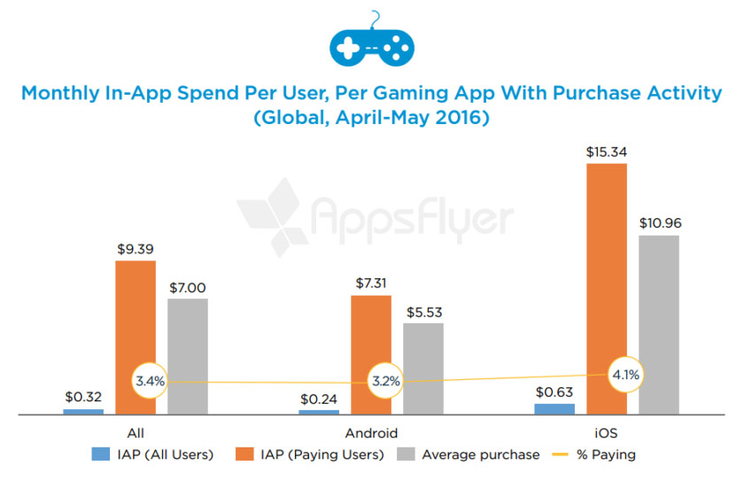 The owners of iOS-devices spend on the donut is 2.5 times more than Android users