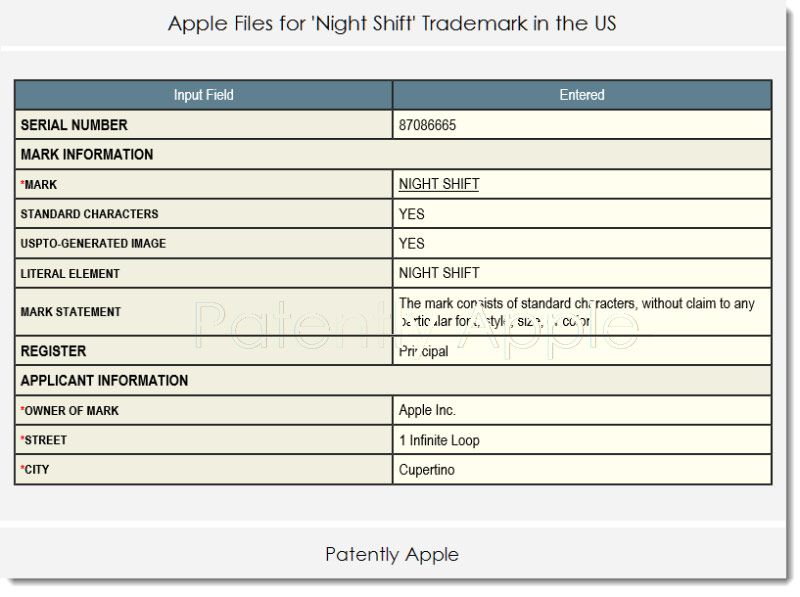 """Apple has trademarked Night Shift for """"smart"""" watches and cars"""