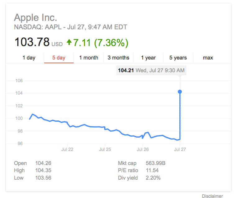 "Apple shares soared 7% after the publication of ""failure"" report for the quarter"
