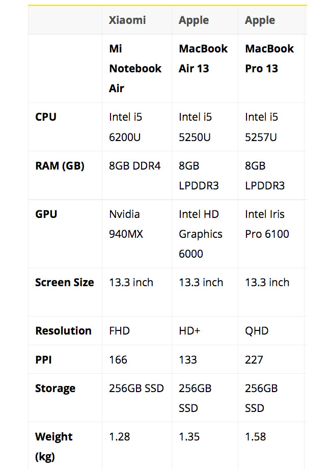 """The first pictures of the """"killer"""" MacBook from Xiaomi and the comparison with Apple laptops"""
