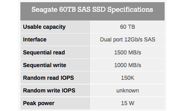 Seagate has introduced SSD-drive capacity of 60 TB