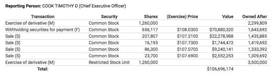 Tim cook sold Apple shares for $ 35 million