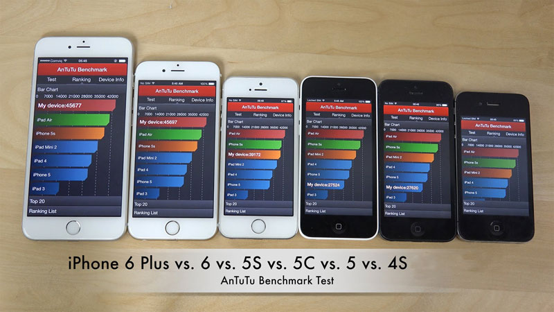 How to test the performance of the iPhone and iPad