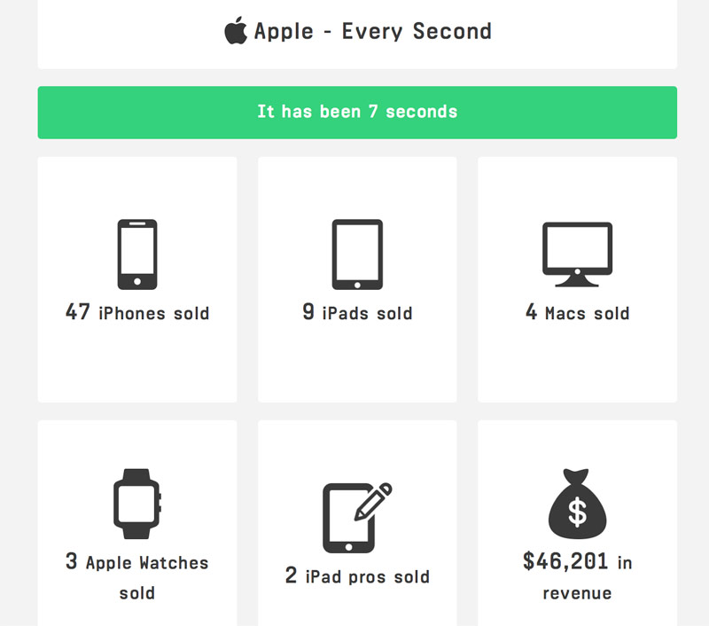 How many iPhone Apple sells every second