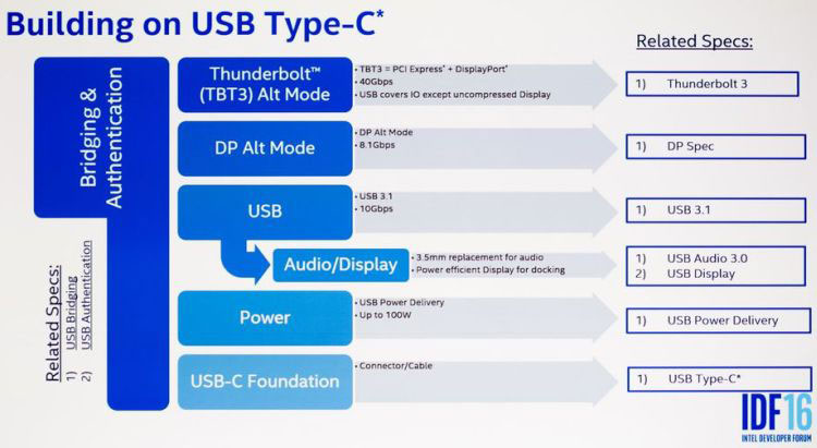 Intel supported the rejection of a 3.5 mm headphone Jack in favor of a USB-C