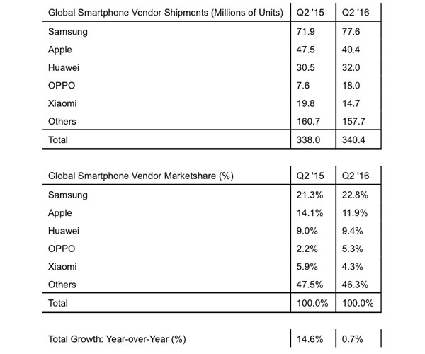 Strategy Analytics: Samsung overtook Apple in sales of smartphones in the United States for the first time in two years