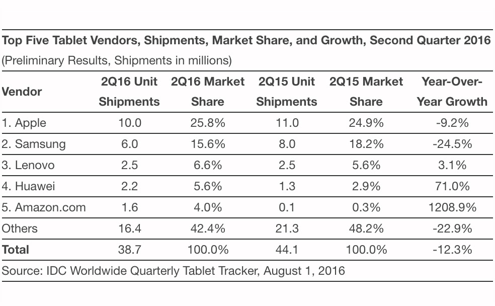The Apple – focused leader in the global tablet market