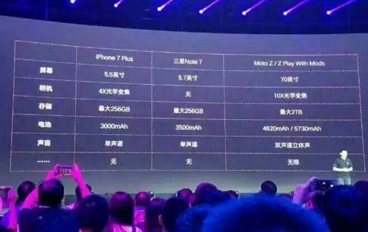 Lenovo has unveiled features of the iPhone 7 Plus: 4x optical zoom