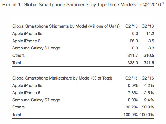iPhone 6s and iPhone 6 – the most sold in the world of smartphones, the Galaxy S7 edge in third place