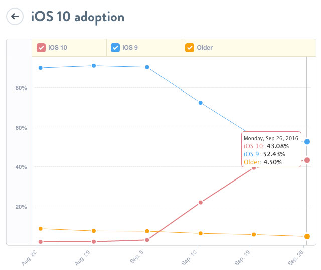 iOS 10 for two weeks installed 43% of users of iPhone, iPad and iPod touch