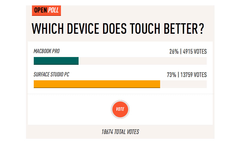 Users in the Network called AIO Microsoft Surface Studio more innovative than the new MacBook Pro