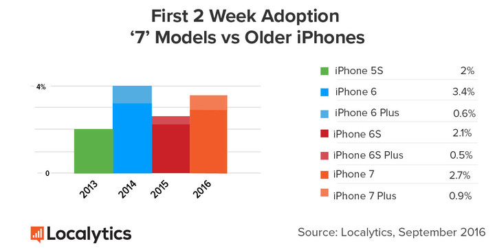 iPhone 7 was more popular than the iPhone 6s, but inferior to the sales of the iPhone 6