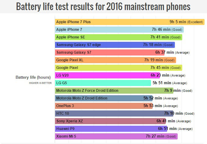 iPhone 7 and iPhone 7 Plus are recognized as the most Autonomous of the flagship smartphones in 2016
