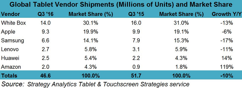 Pro iPad helped Apple to increase share in a declining market tablets
