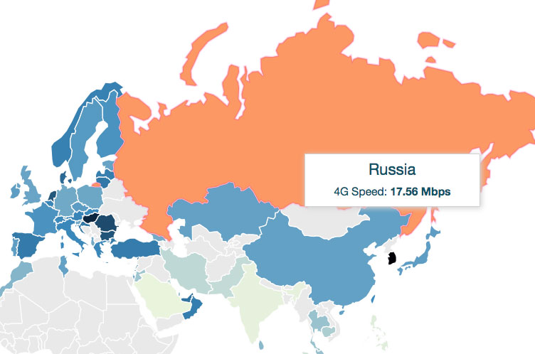 Russia is ahead of USA in the world ranking speed mobile Internet