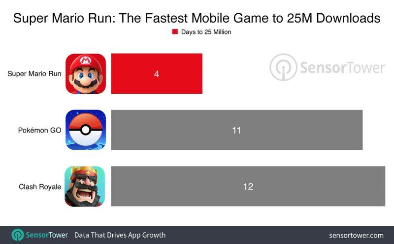 Was not expecting: Super Mario Run broke the record of Pokemon GO