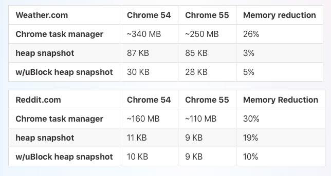 Google Chrome 55 uses about 30% less RAM than Chrome 54