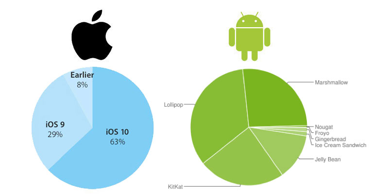 0.4% of Android devices received the update to the latest OS version, iOS 10 is 63%