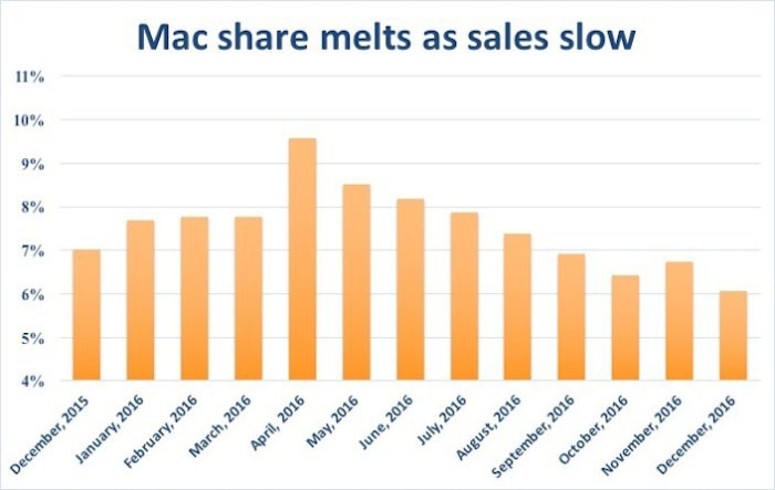 The share of Mac in the PC market was reduced to a minimum over the last 5 years