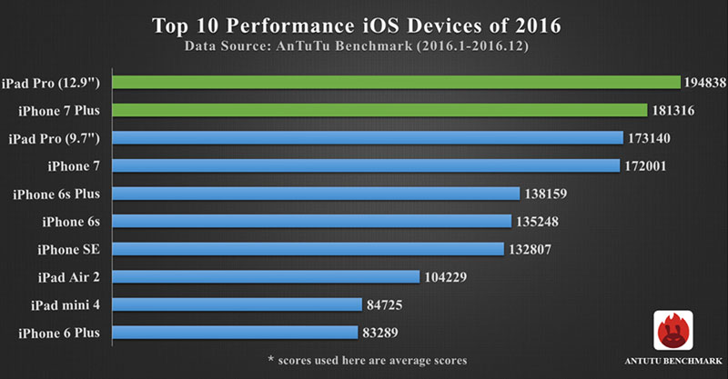 iPhone 7 Plus and the 12.9-inch iPad Pro is recognized as the most productive devices in 2016, according to the version of AnTuTu