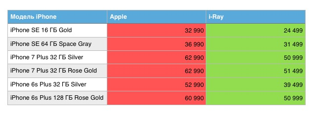The new iPhone is cheaper in Russia