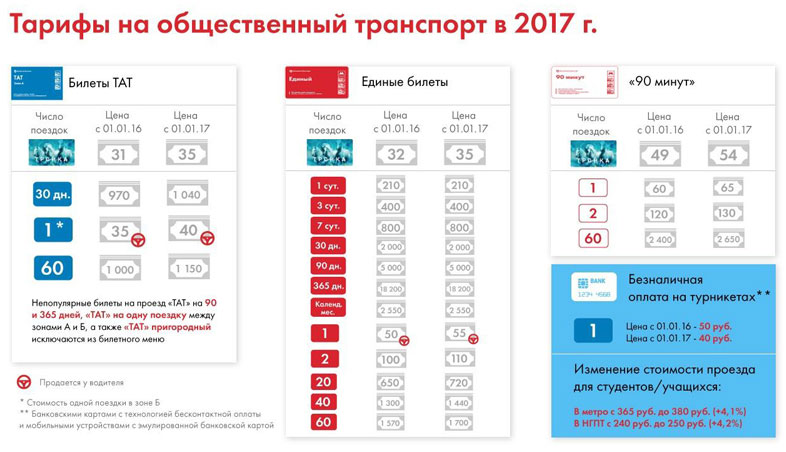 In Moscow, cheaper public transport for users of the iPhone and Apple Watch