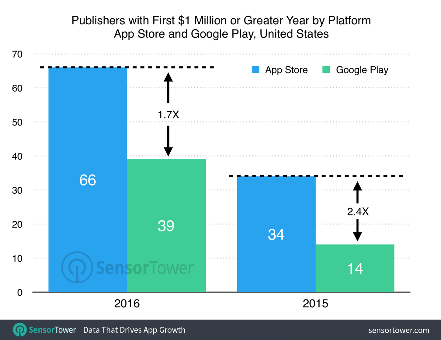 The App store twice ahead of Google Play for developers-millionaires