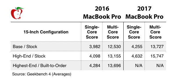 The new MacBook Pro was 20% faster than its predecessor in the test Geekbench