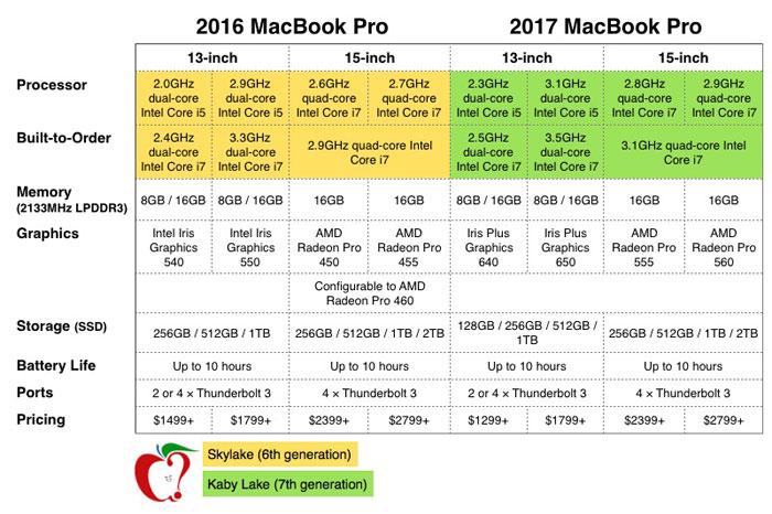 MacBook Pro 2017 versus last year's model: what's new?