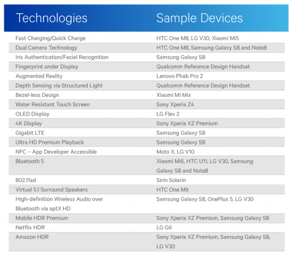 Qualcomm reminded that Android smartphones are always superior to the iPhone in the number of new features
